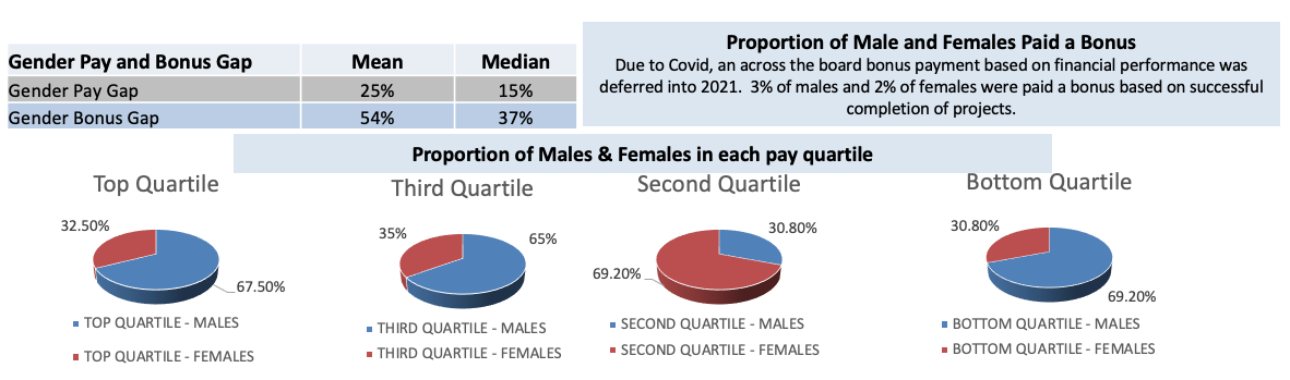 Comfy Group - Gender Pay Gap Report 2021